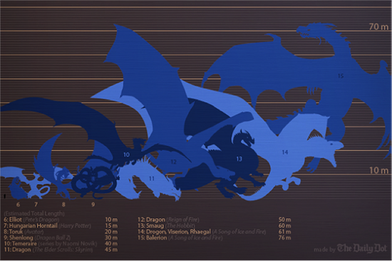Dragon infographic