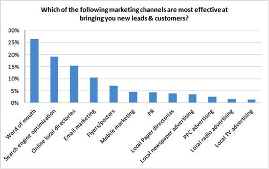 marketingchannels