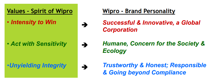 wipro brand voice